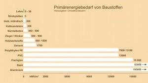 primaerenergiebedarf-von-baustoffen